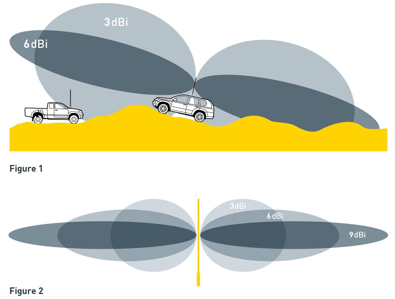 dBi Gain or Radiating Pattern
